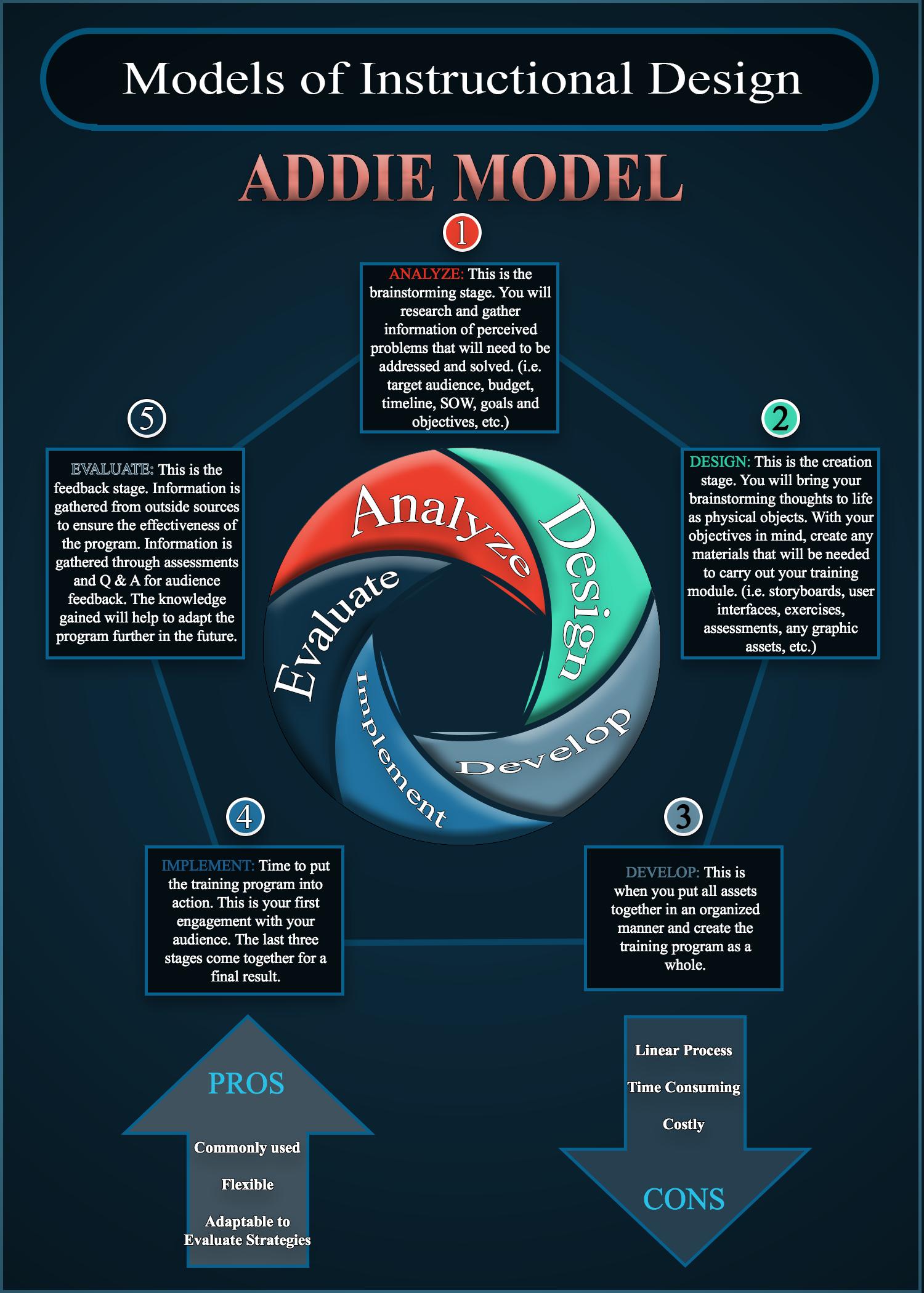 Joshua Vicznesky Infographics Models Of Instructional Design
