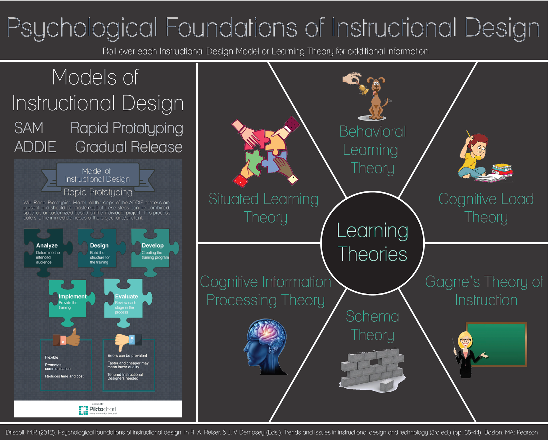 Kelley Irby Posters Learning Theories And Models Of Id