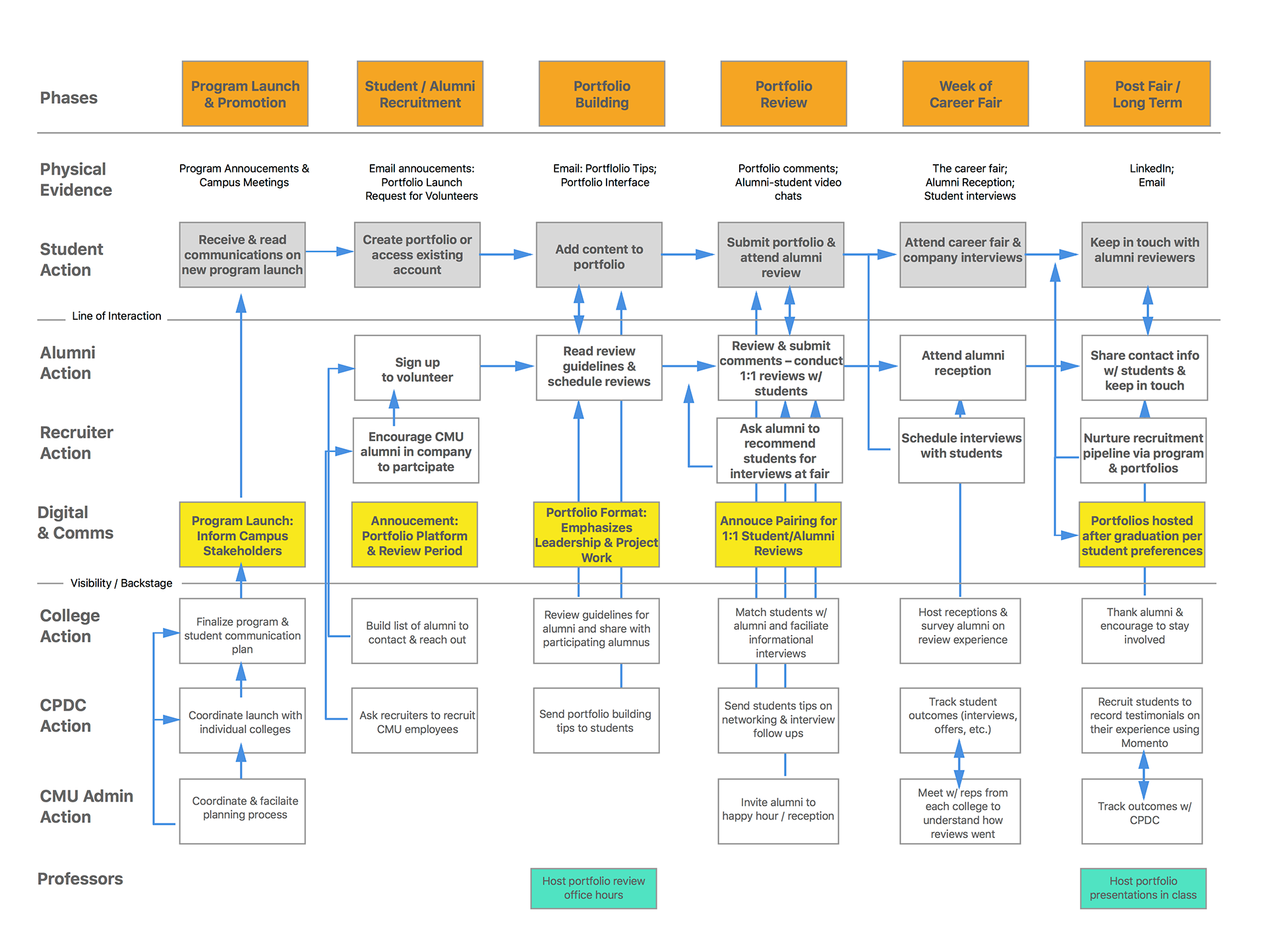 Sarah moss horwitz memento in order to design our final service we created a service blueprint and updated value flow model that capture the actions and value of stakeholders in the malvernweather Choice Image