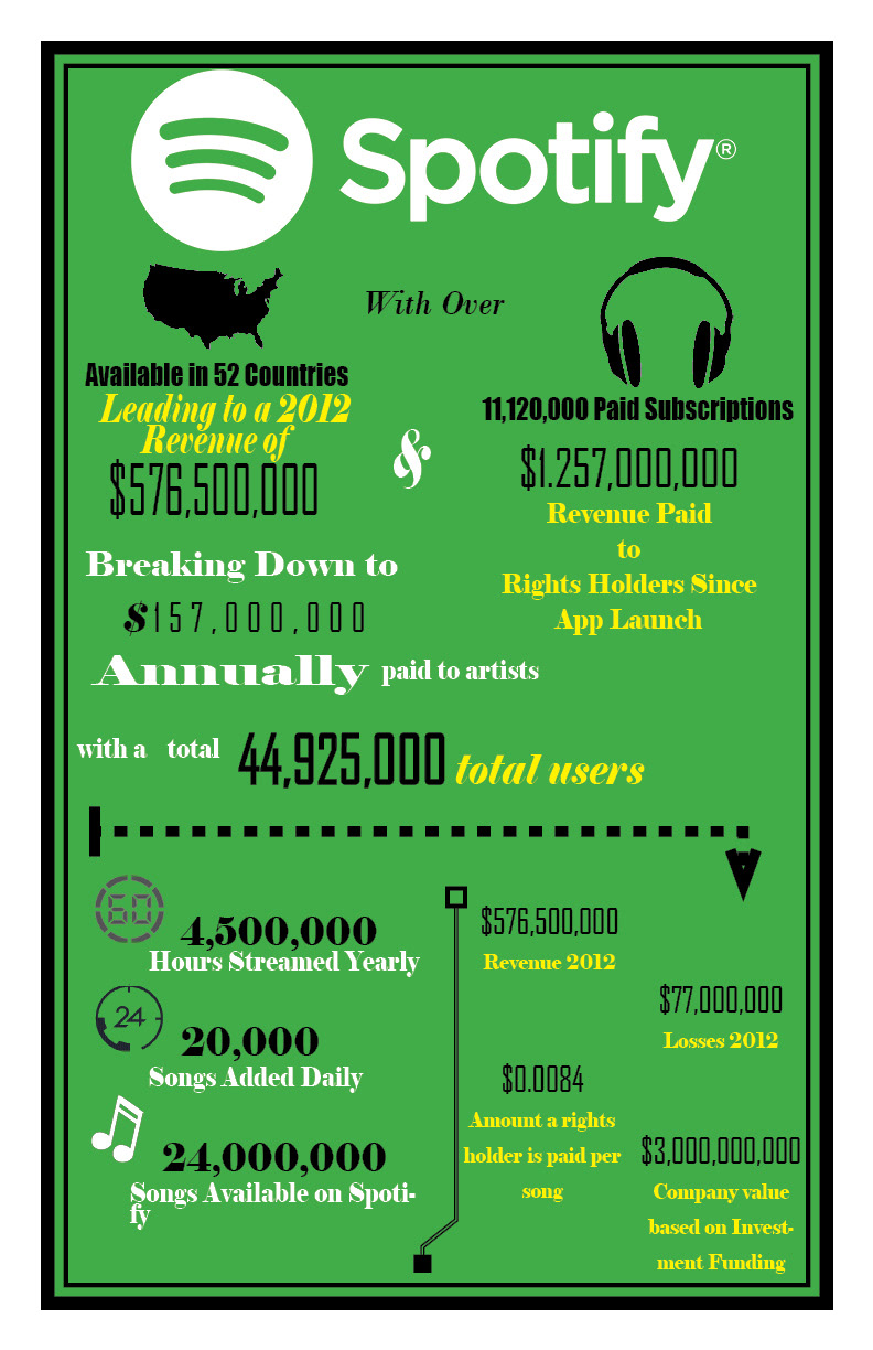 Cody Murray - Spotify Infographic