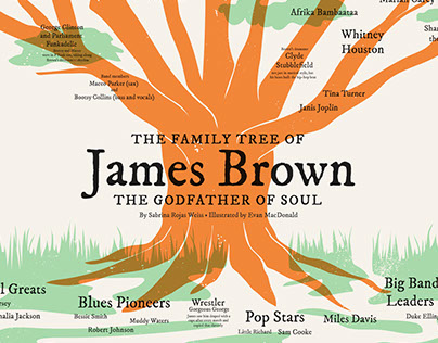 Evan macdonald the family tree of james brown thecheapjerseys Gallery