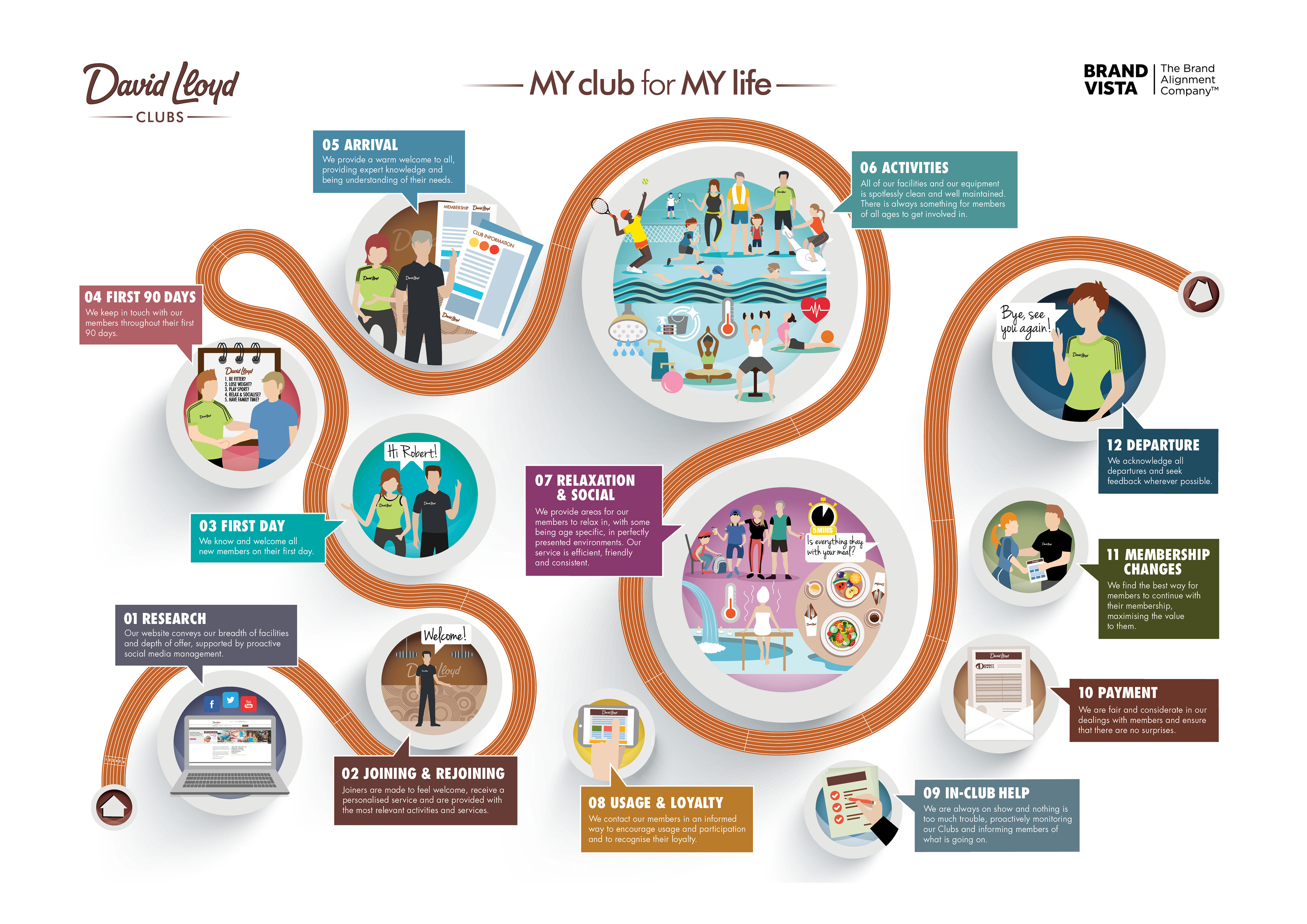 Angela Ellis - B2B Customer Experience Maps / Infographics